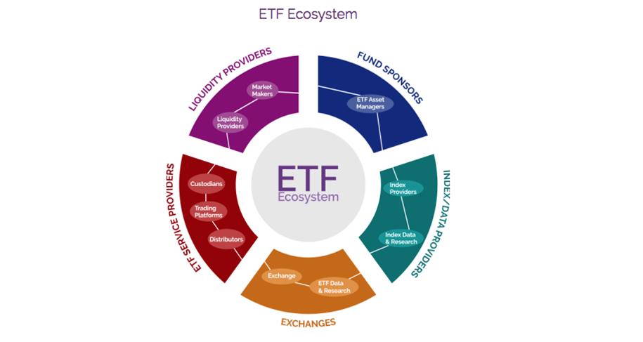 Celebrating 14 Years of ETF Growth