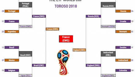 The 2018 ETF World Cup