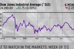 Jobs Report will Headline Fourth of July Week in Markets
