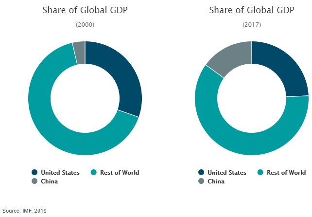 Share Global GDP 2000 vx 2017