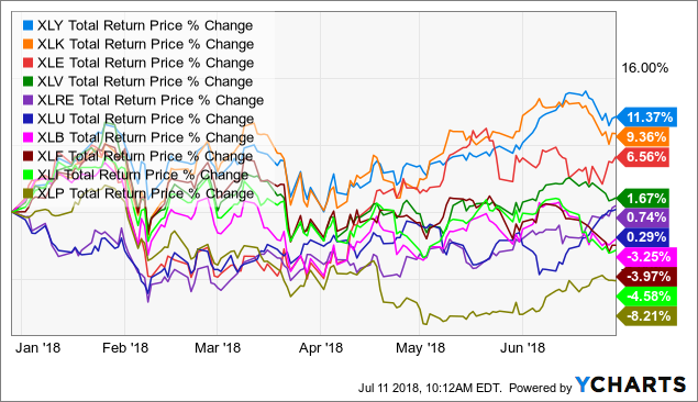 XLY Total Return Price data by YCharts