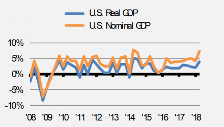 Good News: Pace of U.S. Economic Growth Set to Slow