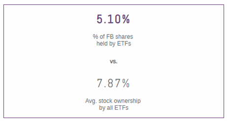 FB Shares Held BY ETFs
