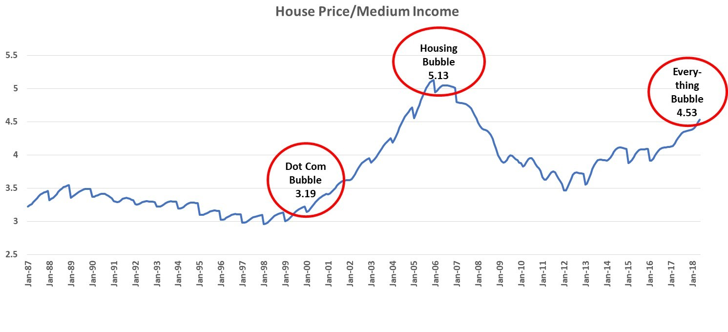 Data Source : www.econ.yale.edu The housing market is close to a bubble level again. The Case-Shiller National Home Price Index has exceeded the peak of the prior housing crisis by about 10%. The housing affordability measured by the ratio of Case/Shiller Home Price Index and US Median Annual Income has reached 4.5, which means currently the average home price is 4.5 times of median annual income. This level is much higher than the historical average of 3.7. At the peak before the prior housing crisis, the average home cost roughly 5 times the median annual income (see Figure 2), we are getting closer to that bubble level. Figure 2: Housing Affordability Index (= Case/Shiller National Home Price Index/Medium Annual Income)