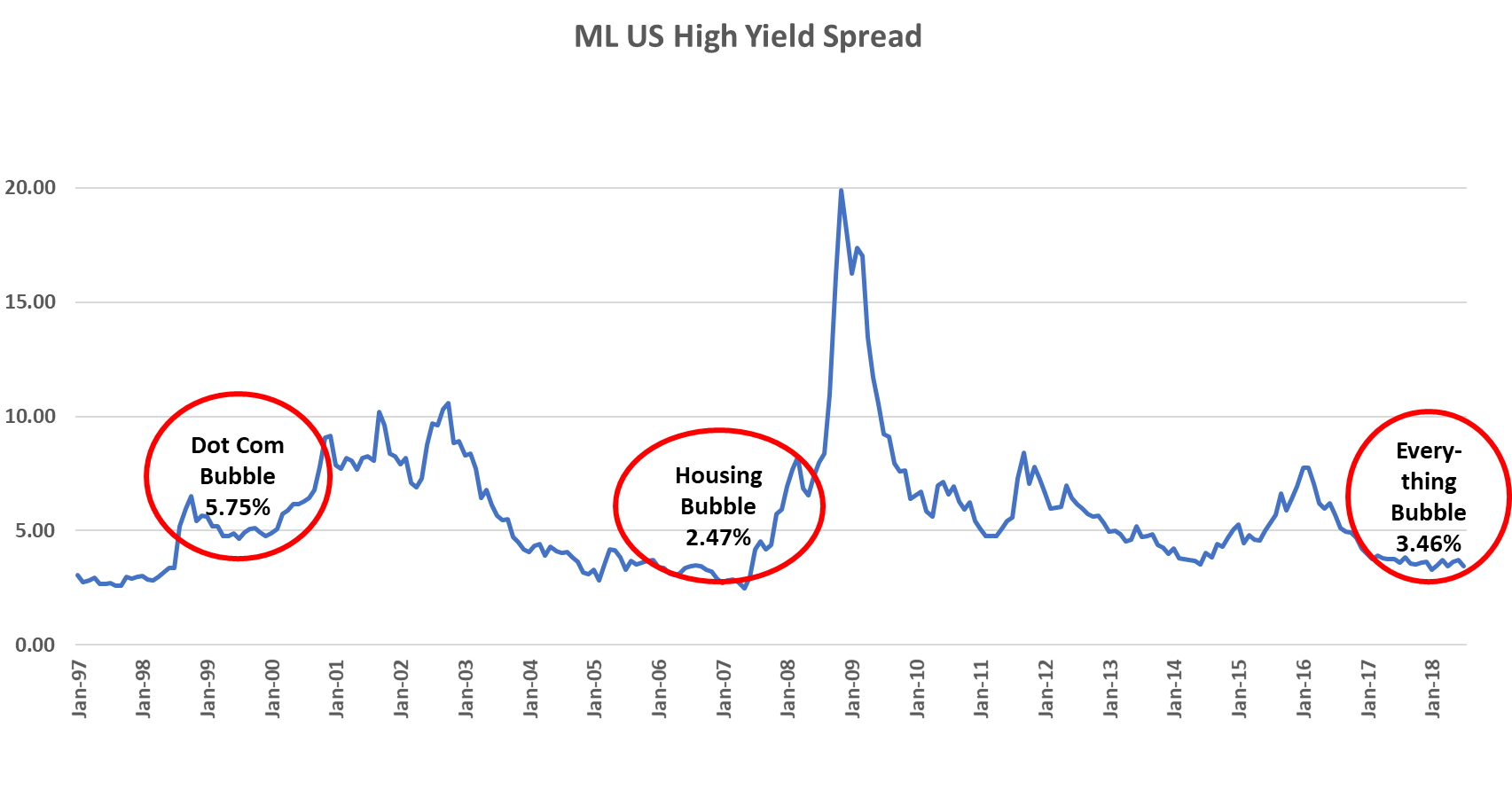 ML US High Yield Spread