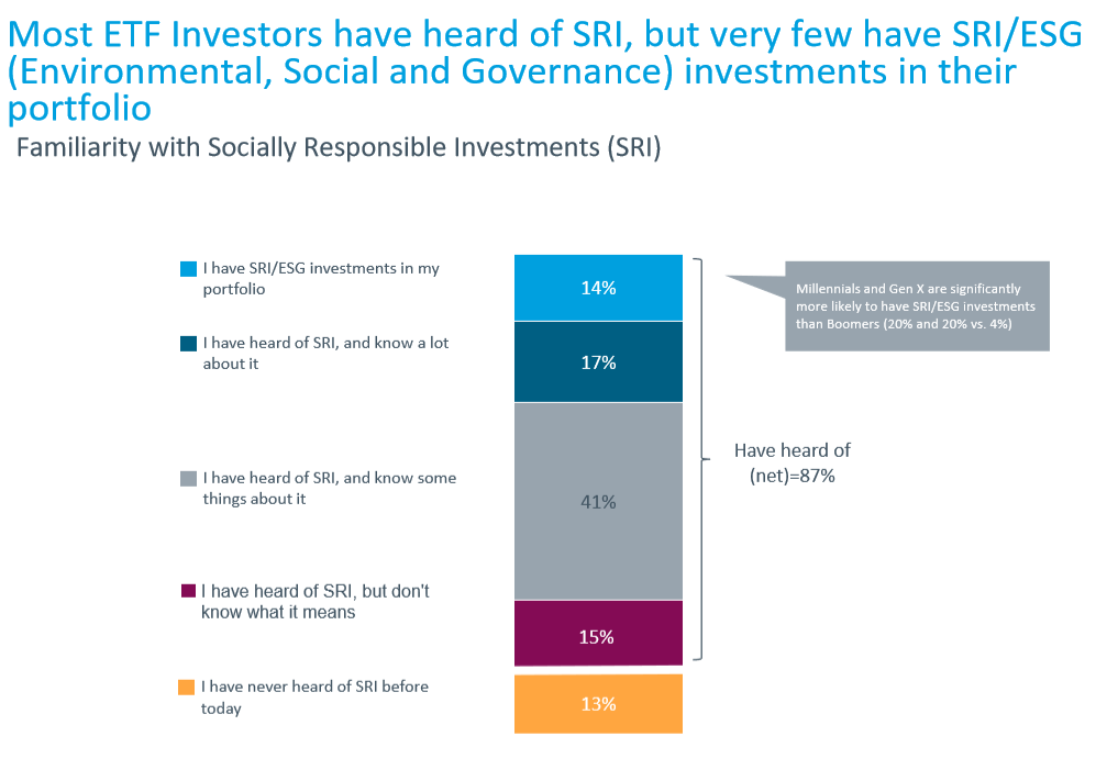 Rise of SRI and the Changing Face of Investors 1