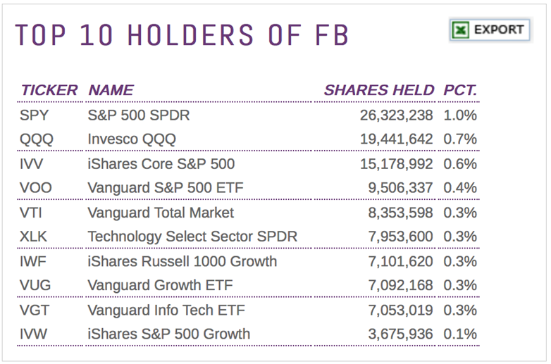 The Facebook Etf Factor Etf Trends Page 2