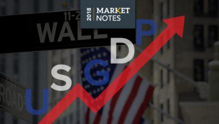 U.S. Economic Strength Helps Domestic Equities Outperform