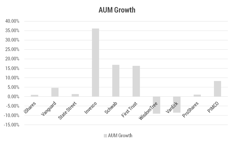 Etf Issuers 6 Month Asset Growth