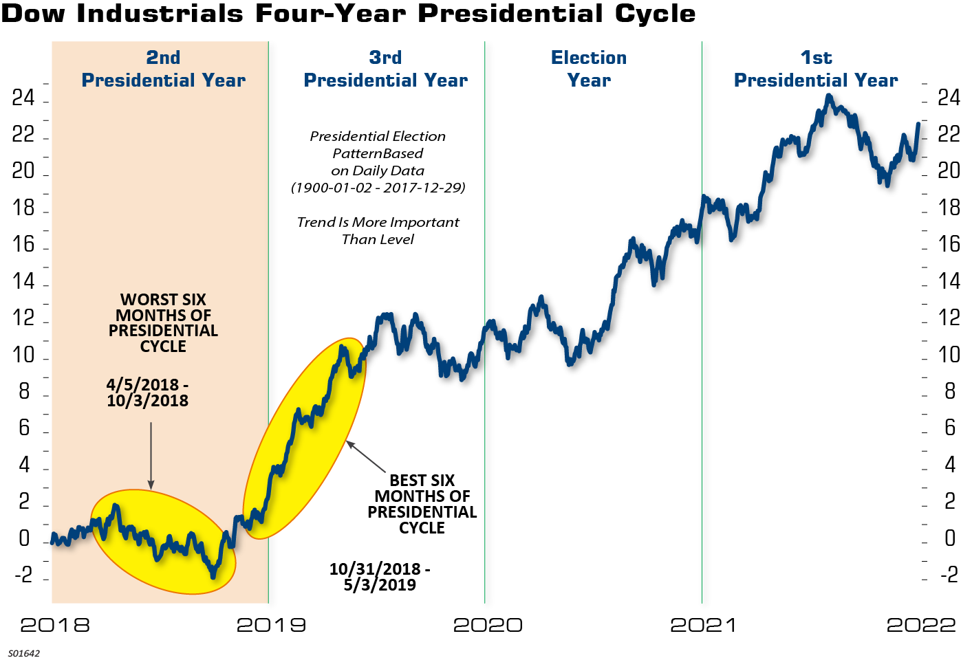 Dow Industrials Four Year Presidential Cycle