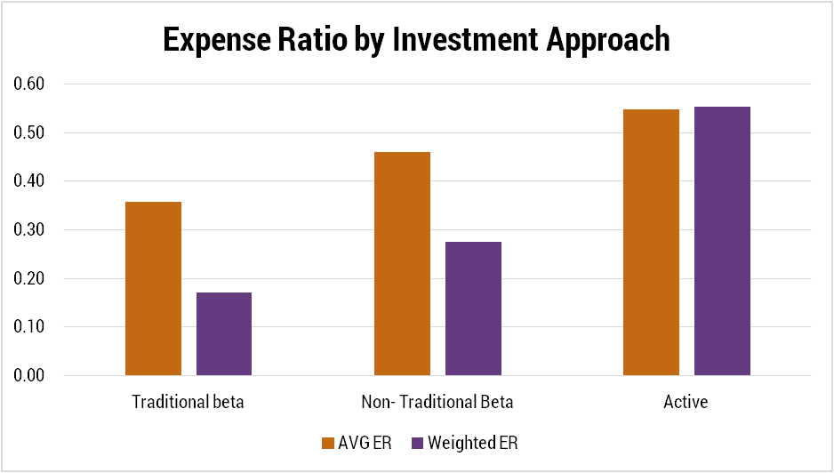 Expense Ratio By Investment Approach