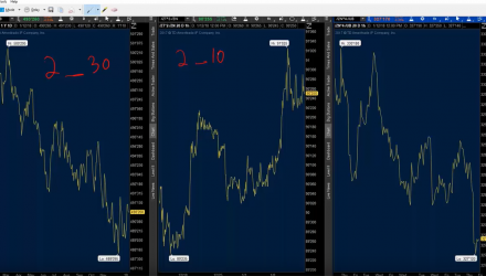 How to Trade Bond Futures