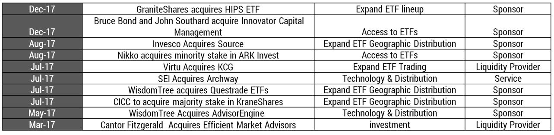 ETF acquisitions