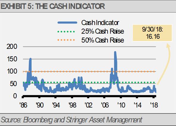Exhibit 5 Cash Indicator
