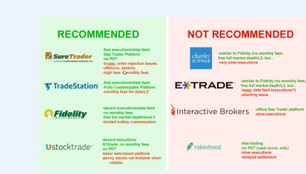 Best Brokers for Day Trading/Scalping/Momentum