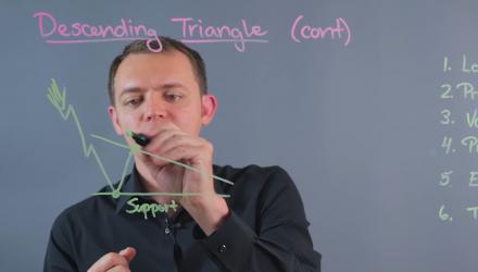 Descending Triangle Stock Chart Pattern