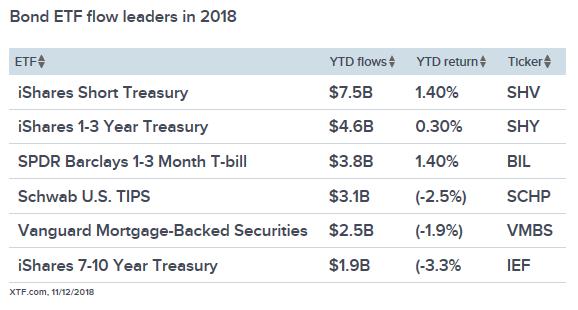Highest Bond ETF Flows in 2018 Could Translate into Leveraged Plays 1