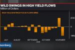 Junk Bond ETFs Weather a Week of Big Swings and Flows