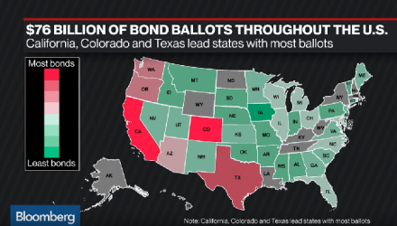 Municipal Bonds Get a Boost in Midterm Elections