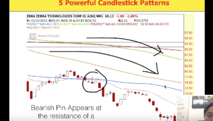Five Power Candlestick Patterns in Stock Trading Strategies